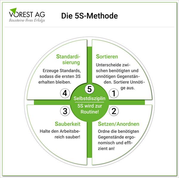 Was ist die 5S Methode im Lean Management und wie funktioniert 5S am Arbeitplatz